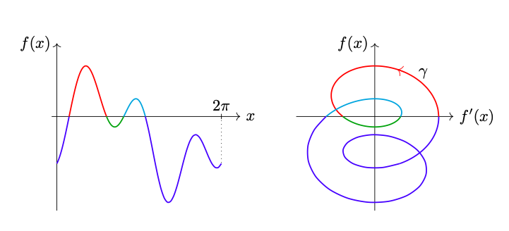 winding-number